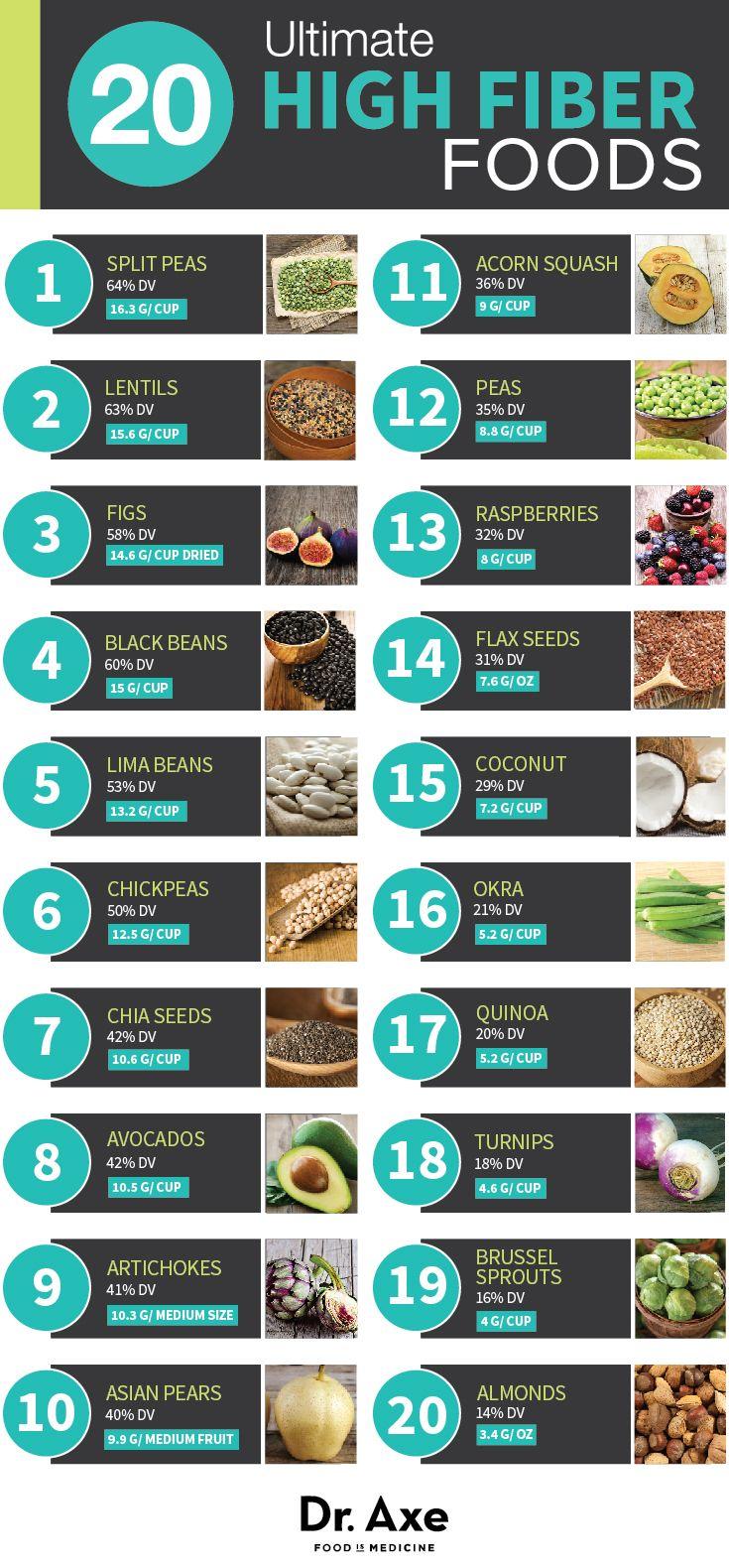 20 Ultimate High Fiber Foods High Fiber Foods High Fiber Diet Fiber Foods