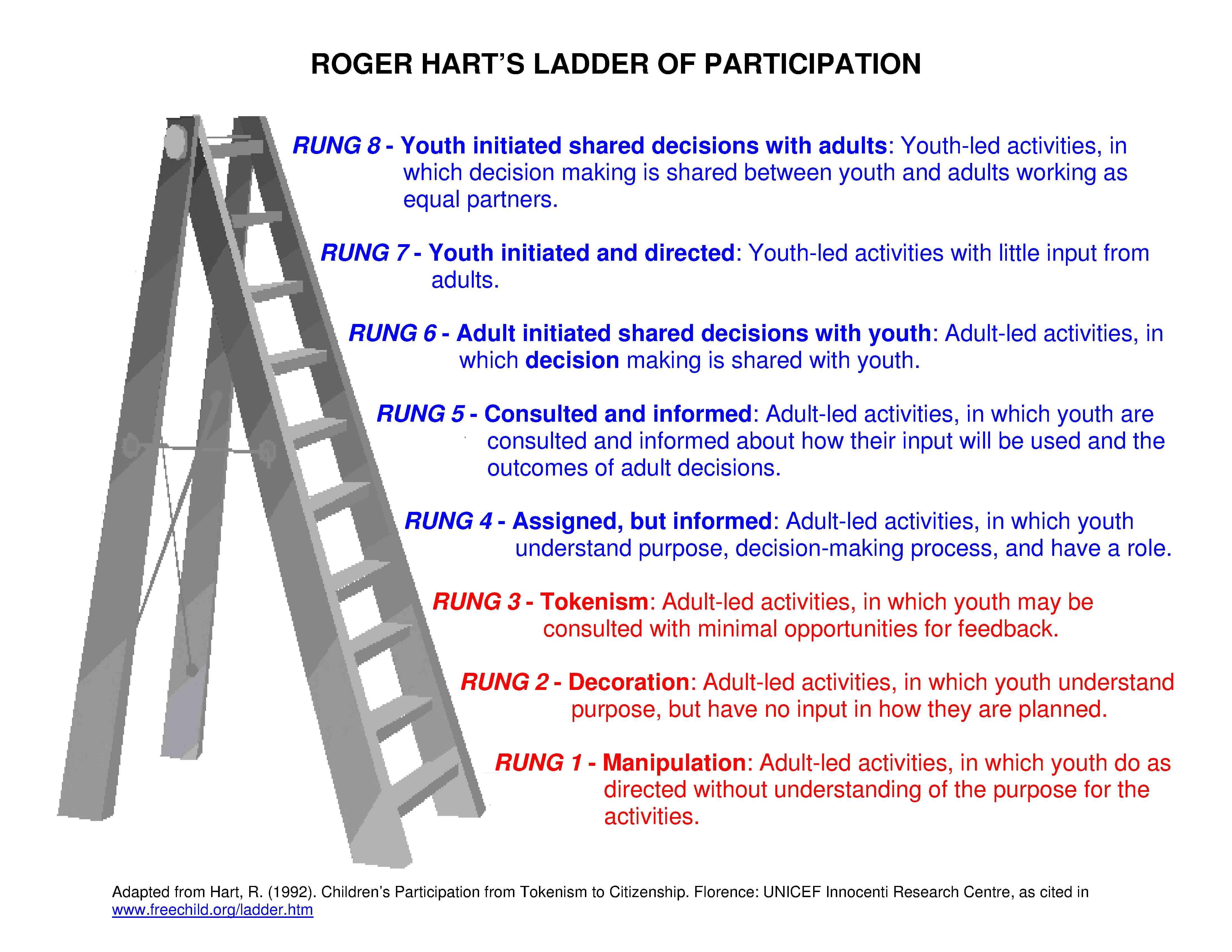 Roger Hart Ladder of Participation