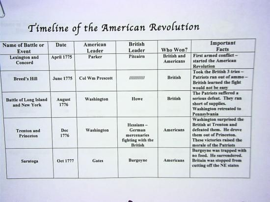 American Revolution History Timeline  Timeline Of American