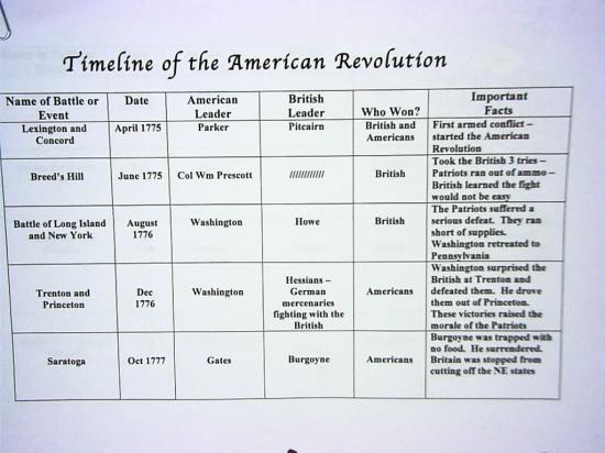Revolutionary War Timeline Worksheet - Checks Worksheet
