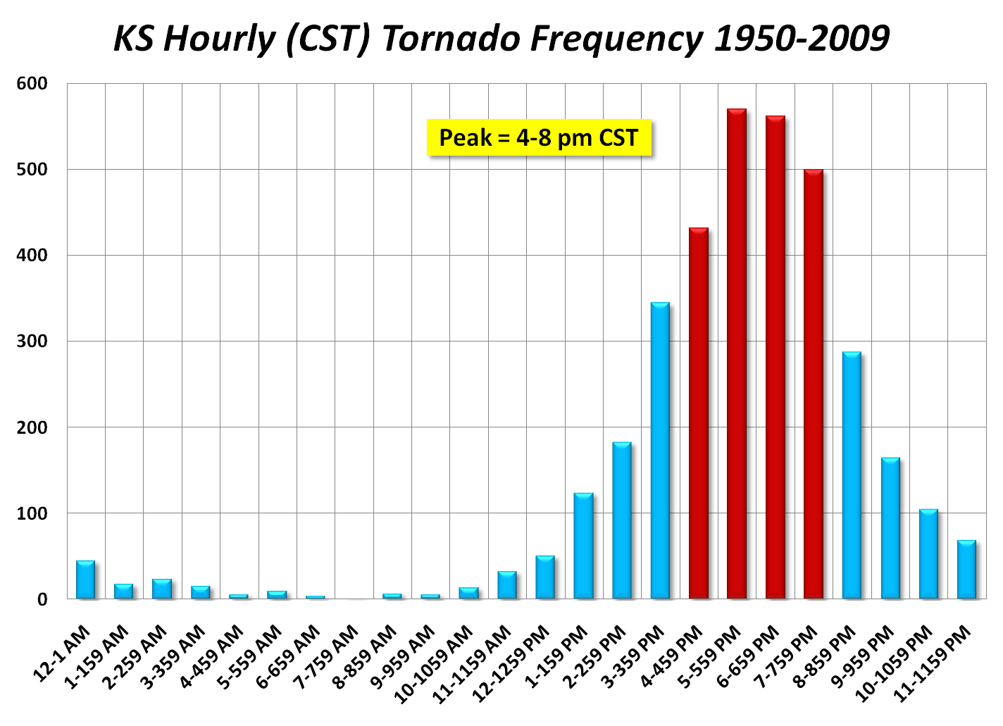 Bar Graph Of The Frequency Of Tornadoes In Ks Over Time 3 Ess2 1