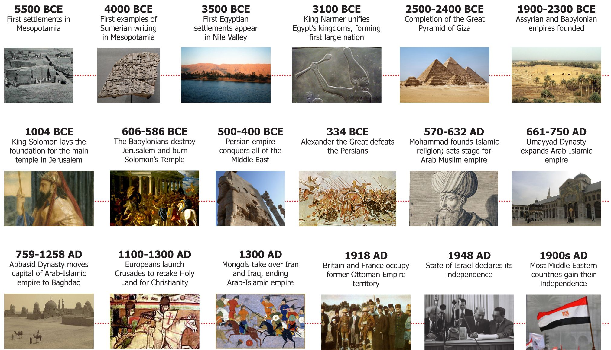 This Timeline Shows Different Historical Events That Occurred In The Middle East Ancient Egypt Art Egyptian Kings History Timeline