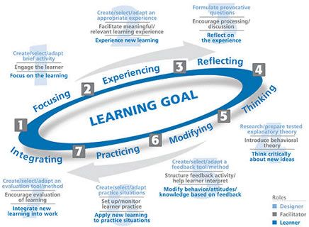 adult learning methods- Learning goals | Adult learning techniques ...