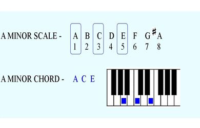 There are twelve basic minor chords that can be played on the piano. These basic chords  are also called minor triads.