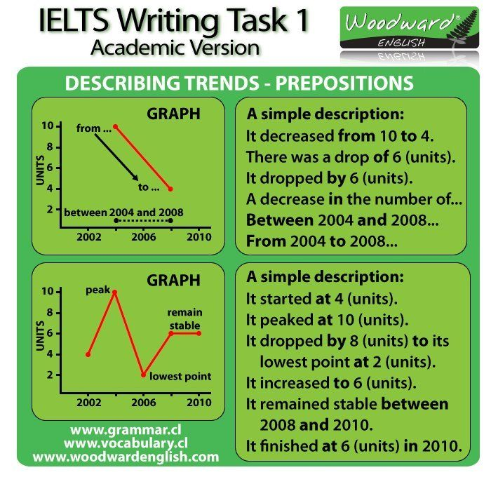 IELTS Academic Words List