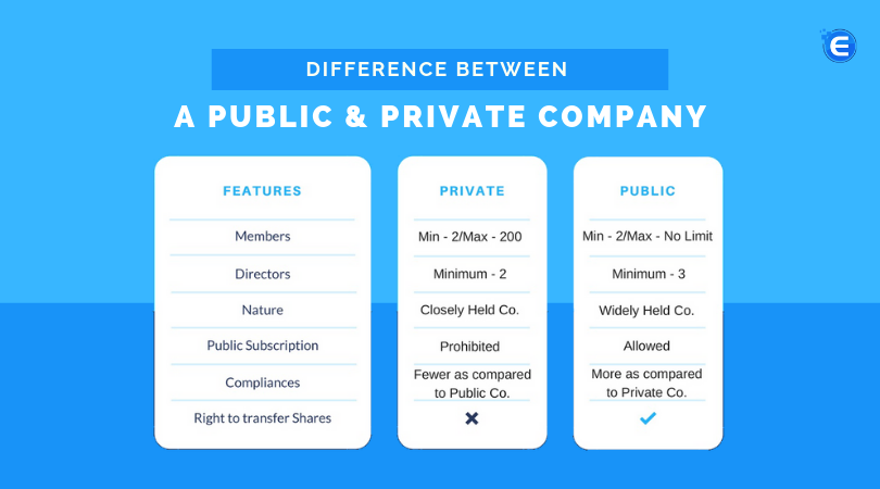 Difference between Public limited & Private Limited