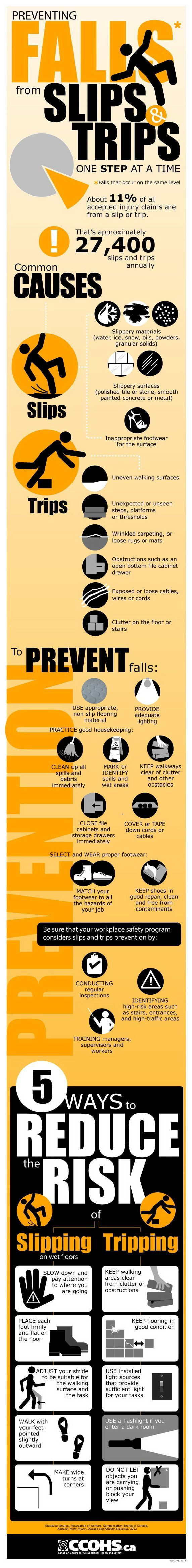 Slips & Trips Infographic Preventing Falls Health and