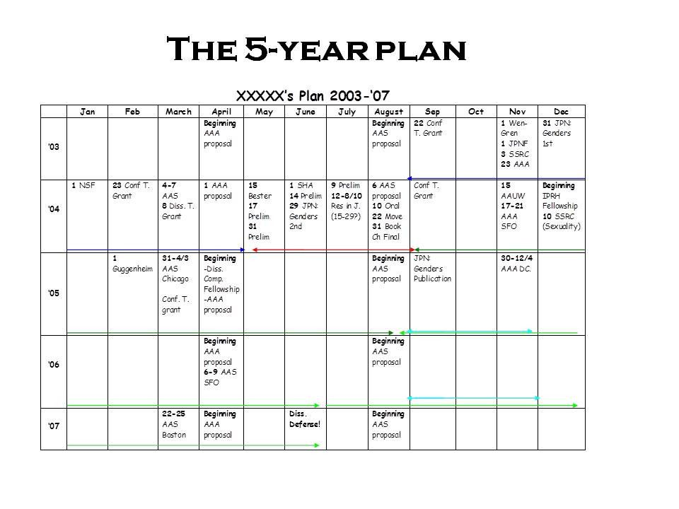 Five Year Plan Template Excel Lovely In Response To Popular Demand More On The 5 Year Plan Life Plan Template Career Plan Example Business Plan Template