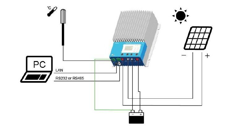 Etracer Mppt Solar Charge Controller Lan Connection Solar Power System Pv System Photovoltaic