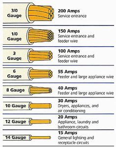 electrical wire size table wire the smaller the gauge number rh pinterest com home wiring wire size chart home wiring wire size chart
