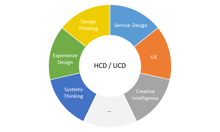 Human Centred Design Vs Design Thinking Vs Service Design Vs Ux What Do They All Mean France Human Centered Design Design Thinking User Experience Design