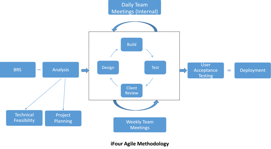 AGILE Software development approach adopted by iFour Consultancy, a custom software development company in India. http://www.ifour-consultancy.com