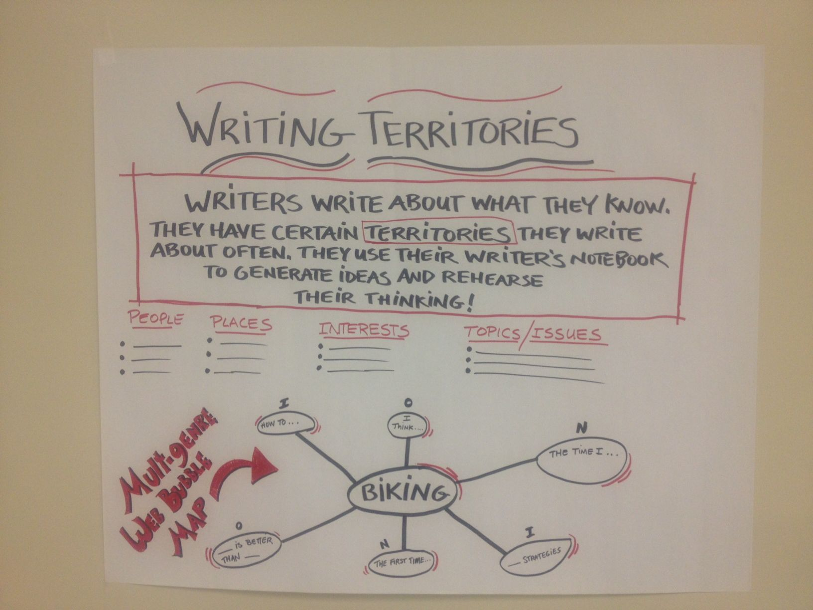 Writing Territories Anchor Chart