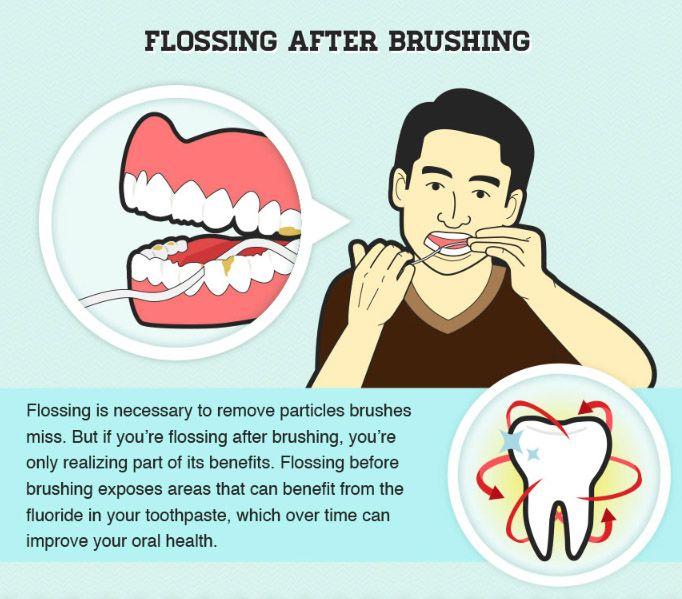 Flossing Before Or After Brushing Flossing Dental Dental Hygiene School