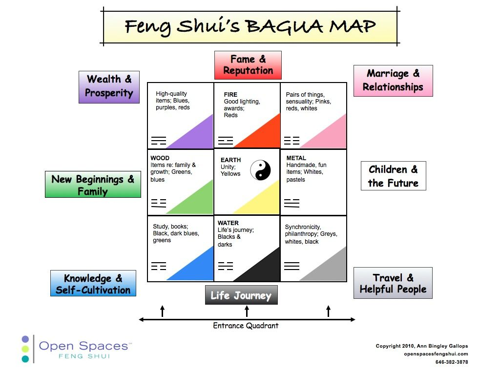 Bagua square: activate zones in the apartment and improve the quality of life 10