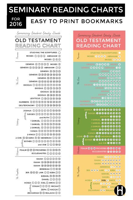 Old Testament Reading Charts for LDS Seminary Students printable