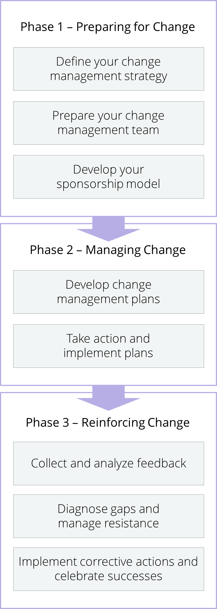 KotterS  Step Process Of Change  Change    Change