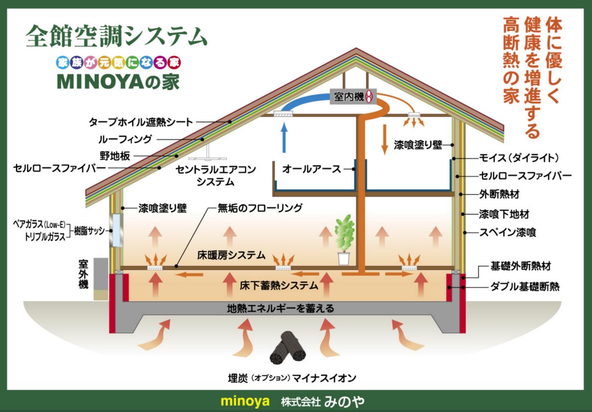 全館空調の家 地熱 リフォーム 全館空調