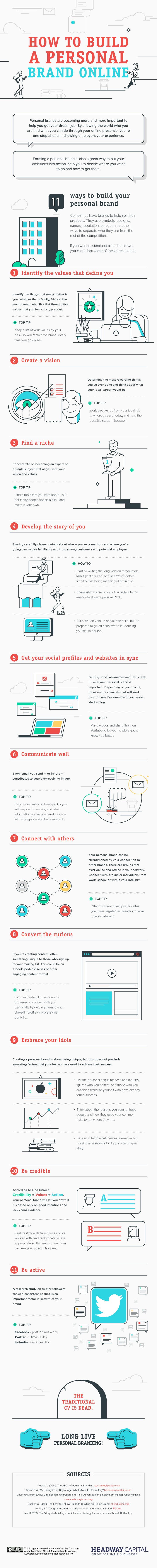 How to build a personal brand online - infographic