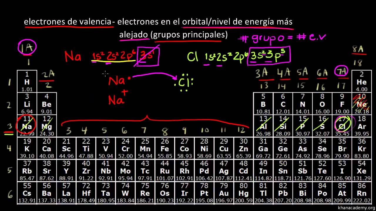 La tabla peridica electrones de valencia tabla periodica de la tabla peridica electrones de valencia urtaz Choice Image