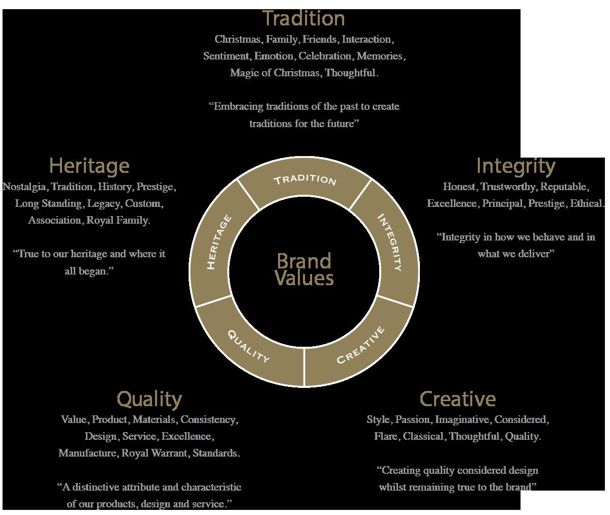 Image result for brand values Brand, Branding design