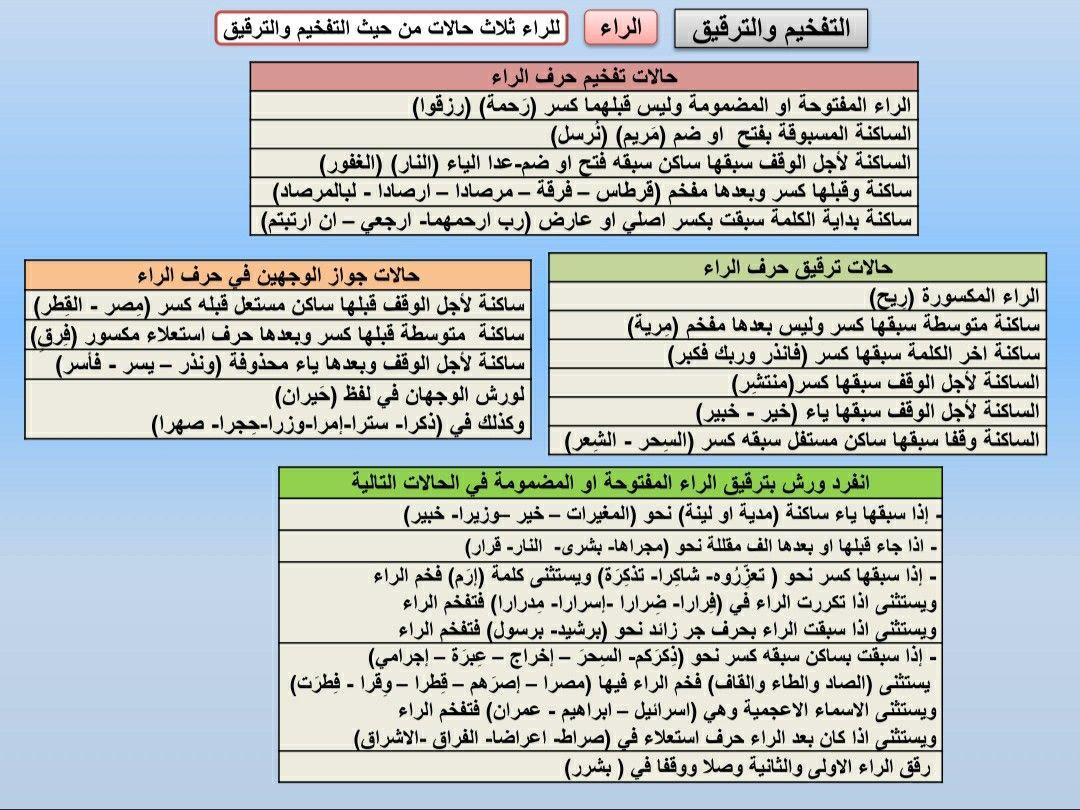 التفخيم والترقيق أحكام الراء ورش Tajweed Quran Quran Periodic Table