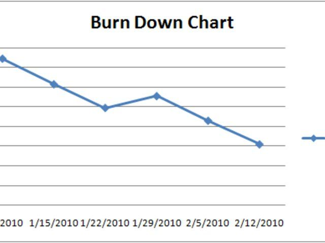 Lee Richardson Senior Software Engineer How To Use Microsoft Excel To Create Burnup And Burndown Charts Against User Stories Stor Sharepoint User Story Chart