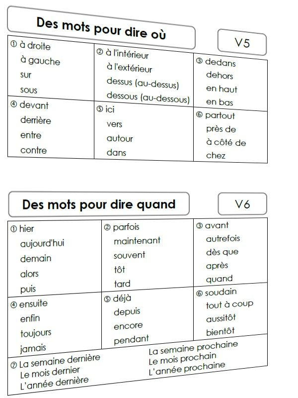 Mots Pour Dire Zoutils Ek La Teaching French French Language Lessons French Lessons