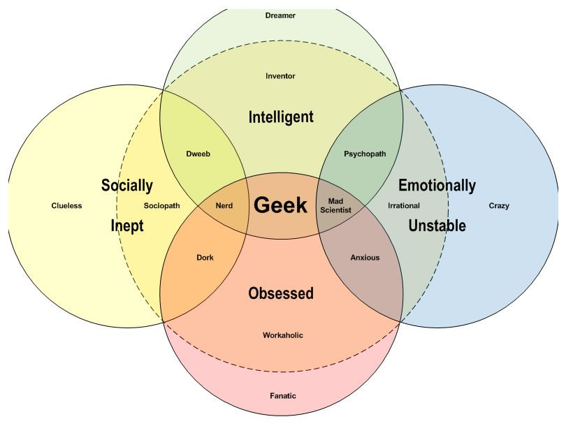 Geek Venn Diagram Kordurorddiner