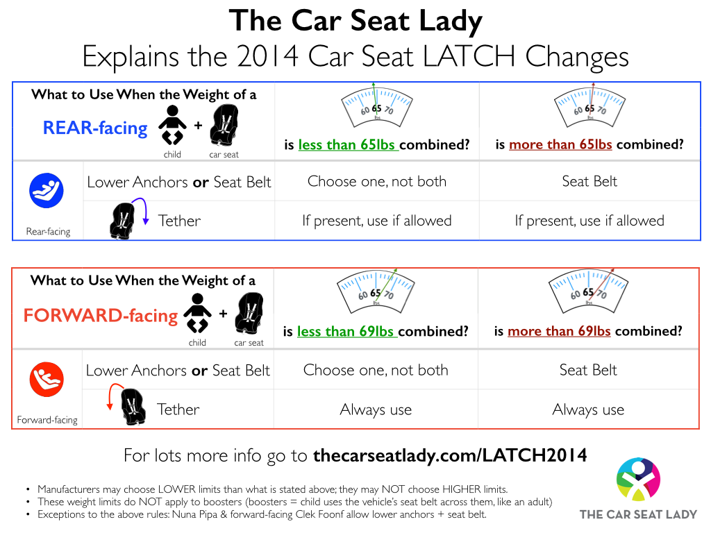 2014 LATCH changes, still worth looking at, especially if your child ...