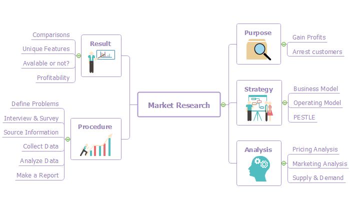 Market Research Mind Map Edraw Mindmaster Mind Map Mindfulness Mapping Software