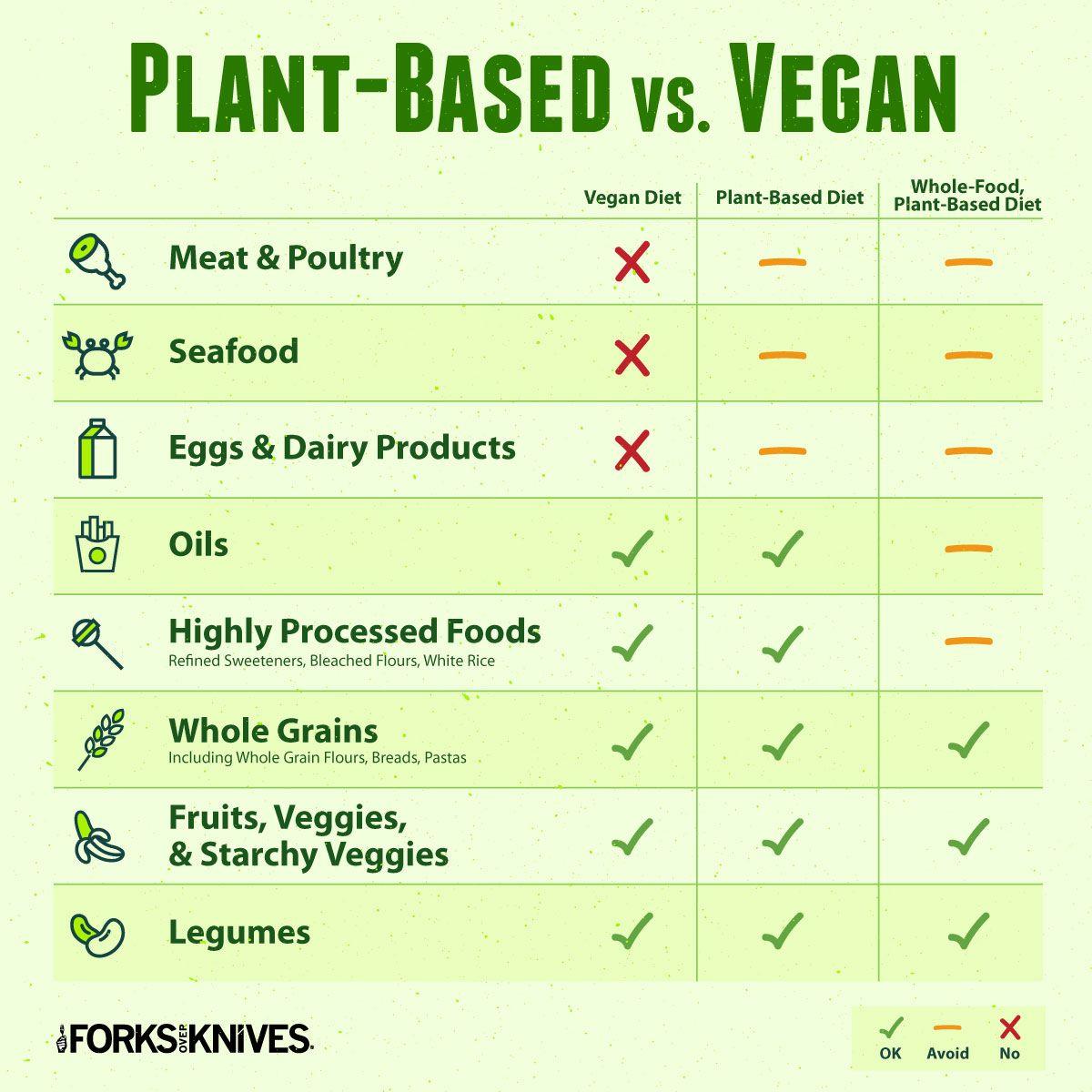 Plant Based Diet Vs Vegan Diet What S The Difference Plant Based Diet Recipes Plant Diet Whole Plant Based Diet