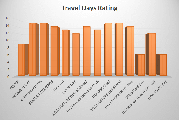 Top Holidays for Travel & Their Rating |Travel Tech Gadgets