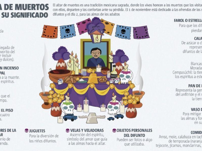 Ofrenda De Muertos El Altar Y Su Significado Spanish Ofrenda De