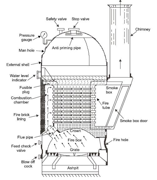 Cochran Boiler Main Parts Working Advantages And Disadvantages