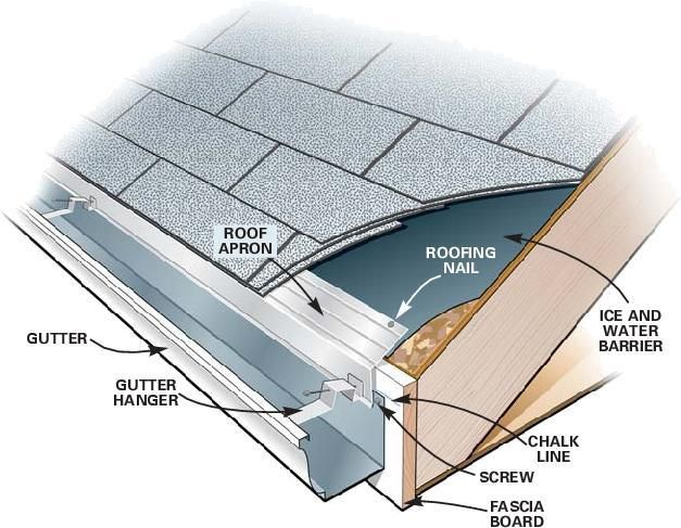 Water Wise Wednesday Gutters How To Install Gutters Gutter Repair Gutters