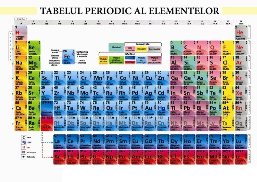 Tabelul Periodic Pdf - Tabelul Periodic al Elementelor, #Tabelul ...