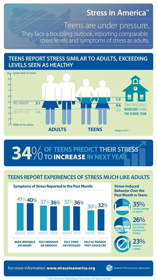 Teens Report Levels Of Stress Similar To Adults Exceeding Levels