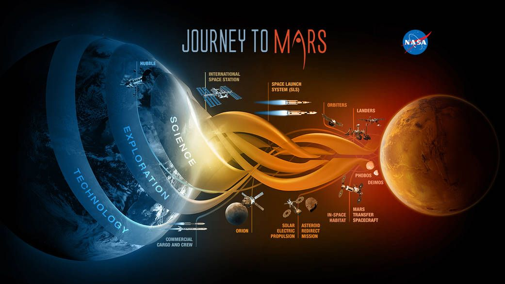 Dec. 1, 2014 NASA's Journey to Mars. NASA is developing the capabilities needed to send humans to an asteroid by 2025 and Mars in the 2030s – goals outlined in the bipartisan NASA Authorization Act of 2010 and in the U.S. National Space Policy, also issued in 2010. Mars is a rich destination for scientific discovery and robotic and human exploration as we expand our presence into the solar system. Follow our progress at www.nasa.gov/exploration and www.nasa.gov/mars.