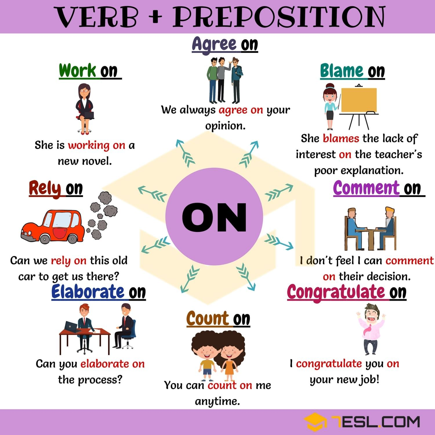 Verb On 16 Common Combinations With On