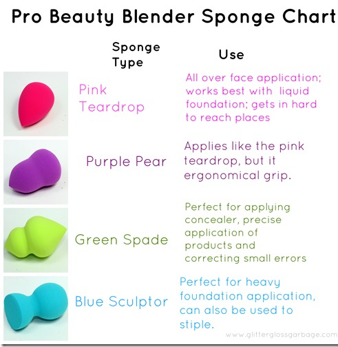 Different Types Of Beauty Blenders Beauty Blender Hacks