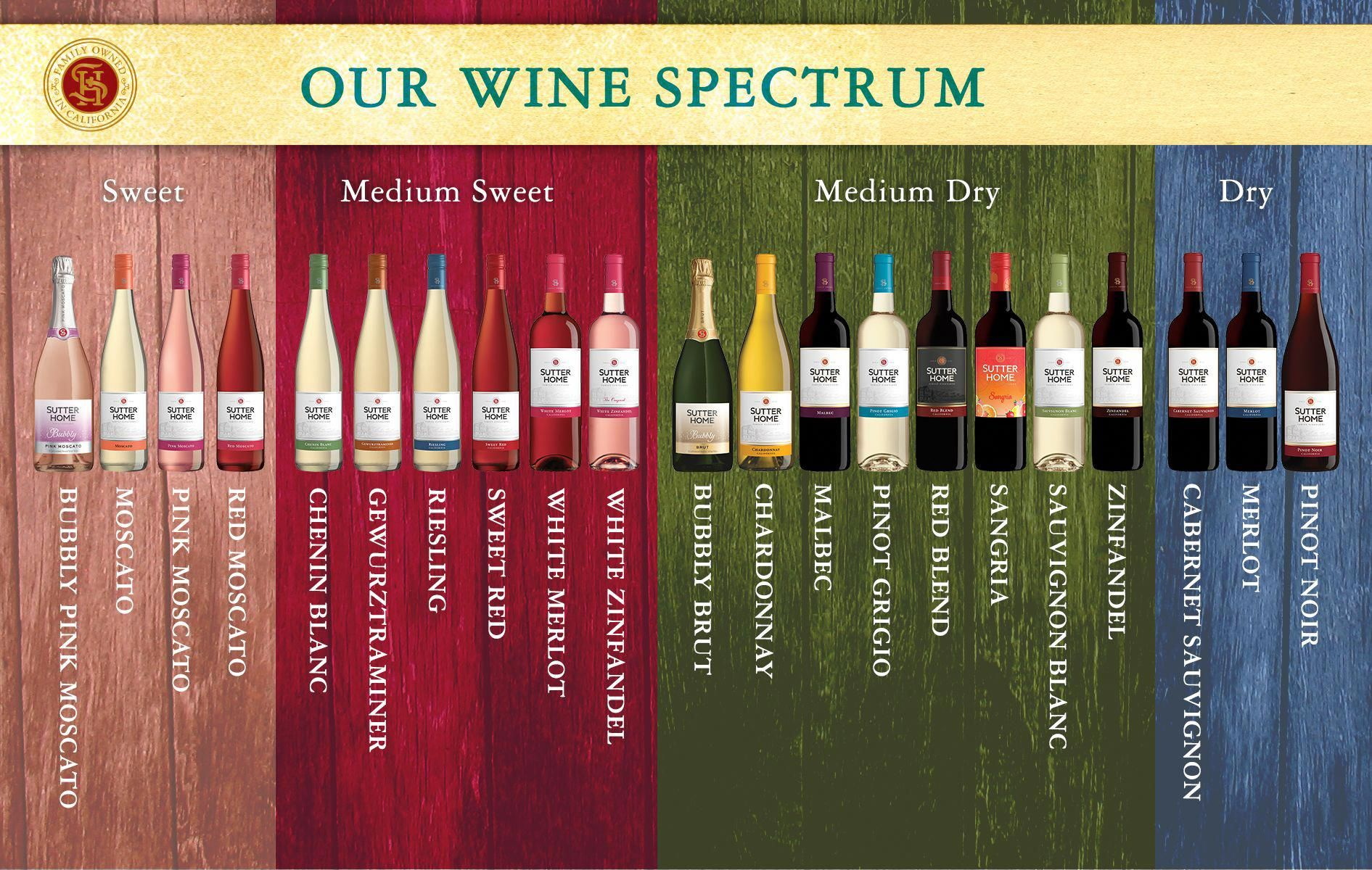 How Sweet It Is Or Isn T Sutter Home Family Vineyards Sweet Red Wines Wine Chart Sweet White Wine