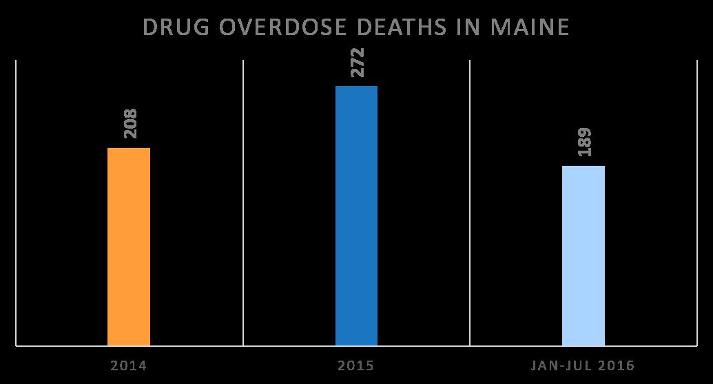 e-Prescribing Blog » Opioid Epidemic