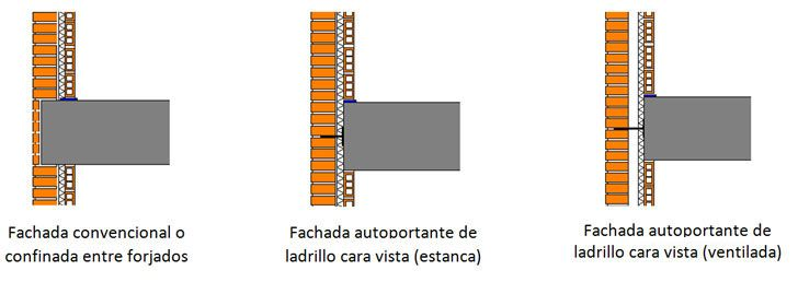 Structura solucin de fachada de ladrillo cara vista para EECN