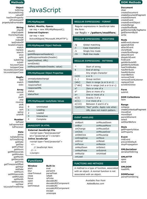 Pin by 💕 SyksynLapsi on Java Pinterest Java script and Java - new blueprint css cheat sheet