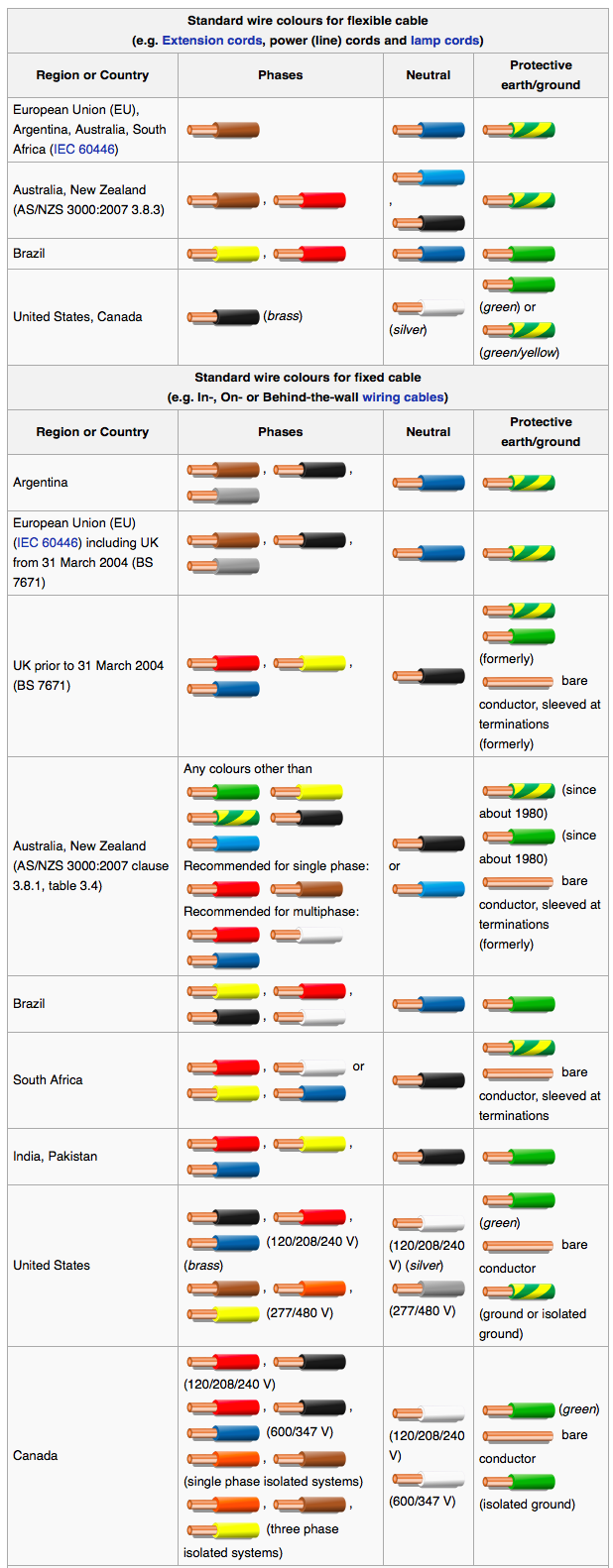hight resolution of wiring color codes infographic color codes electronics textbook