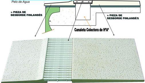 Sistema desborde finland s para piscinas decoraci n for Detalle constructivo piscina desbordante