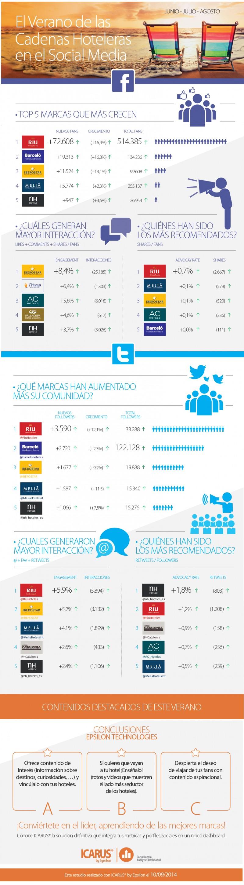 Top 5 cadenas hoteleras españolas que mas han crecido en social media en verano. #Turismo #SocialMedia #Hoteles