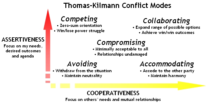 Tk Conflict Modes  Quotes About Diplomacy