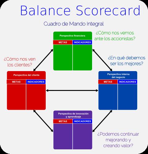 BalanceScorecard-Esquema - Cuadro de mando integral - Wikipedia, la enciclopedia libre